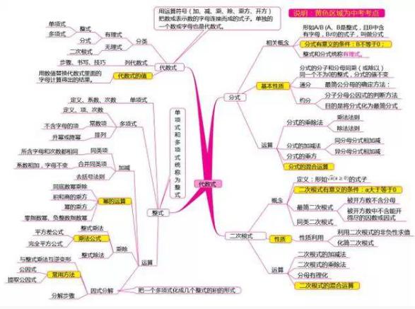 2019中考数学复习思维导图:代数式