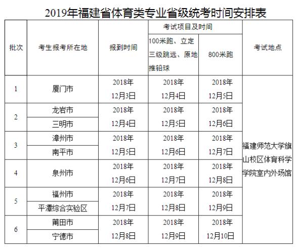 2019年福建体育类专业省级统考