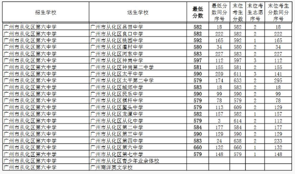 2018广州从化六中中考录取分数线