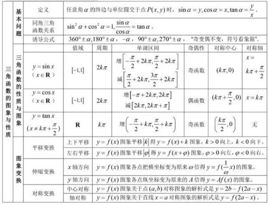 高中数学图形高中:三角函数的公式与常用金堂性质图片
