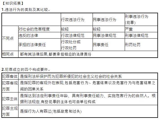 部编人教版初二政治上册复习提纲:做守法的公民