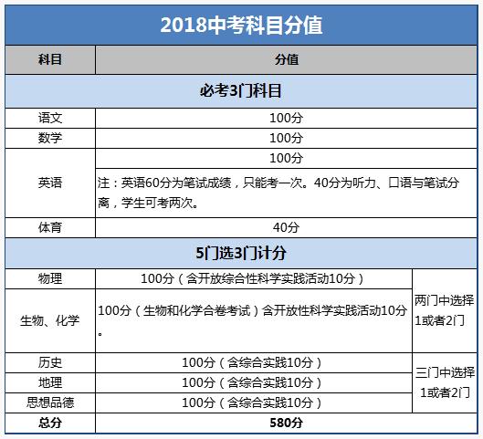 2019北京中考方案及科目分值参考