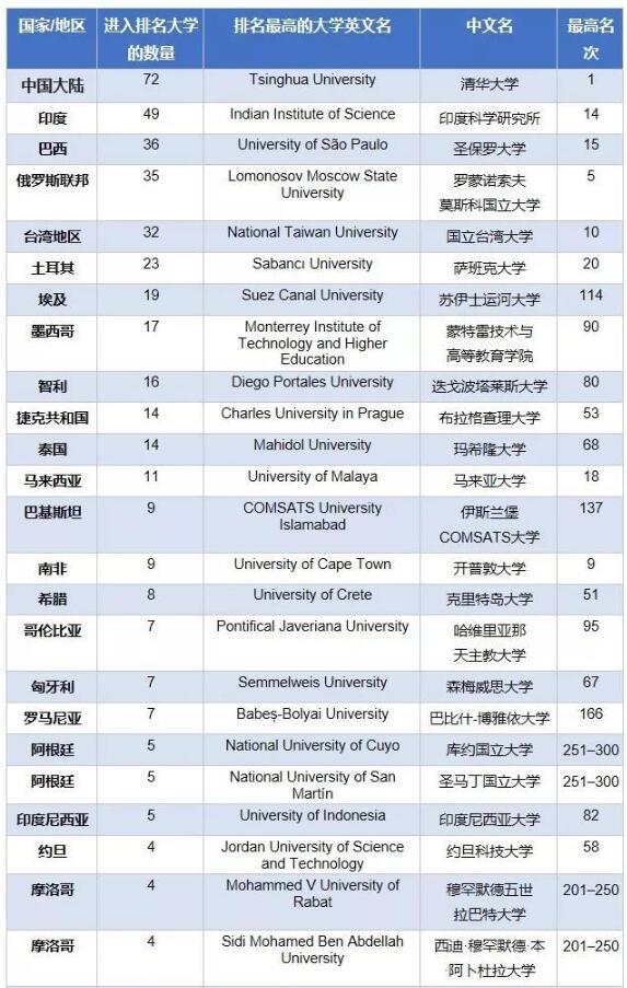 2019世界国家经济排行_2019年THE 新兴经济体国家 世界大学排名 我校荣获佳绩