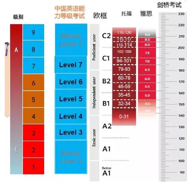 中国英语能力等级量表与雅思正式对接