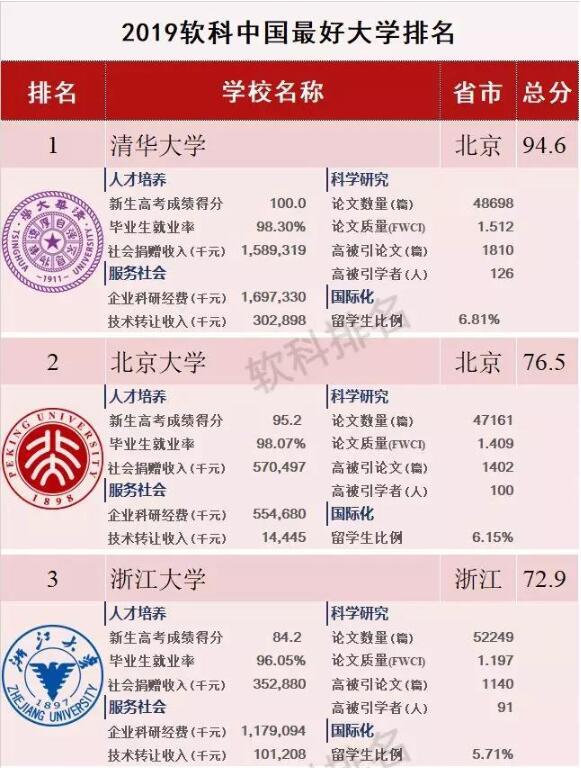 2019软科中国最好大学排行榜发布 清华北大浙