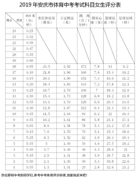 2019安徽安庆中考体育评分标准