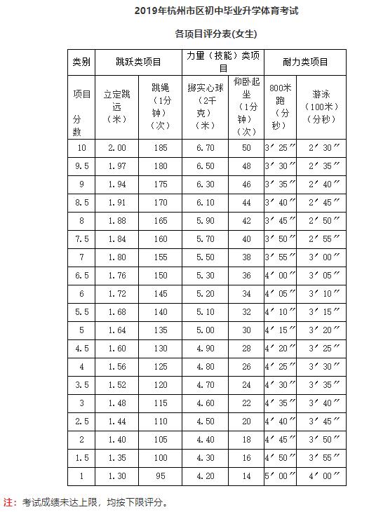 2019浙江杭州中考体育评分标准