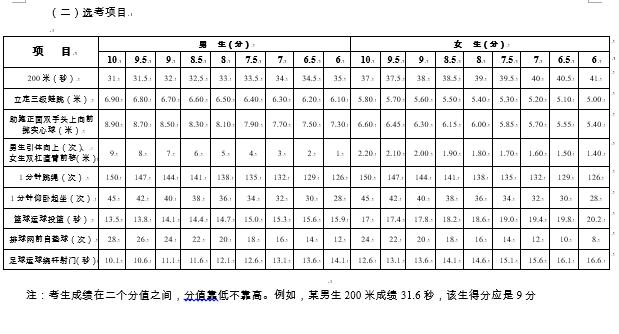 2019江苏南通中考体育评分标准