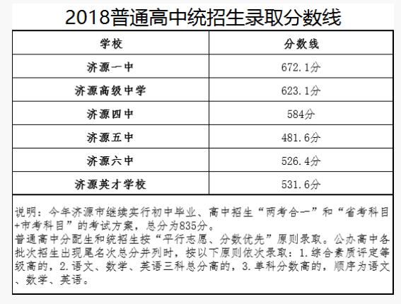 2018河南济源中考录取分数线