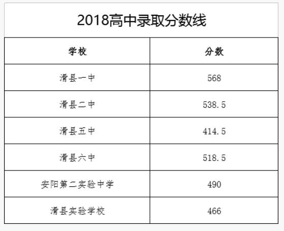 2018河南滑县中考录取分数线