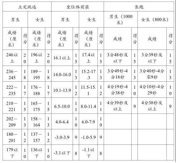 2019四川成都中考体育评分标准