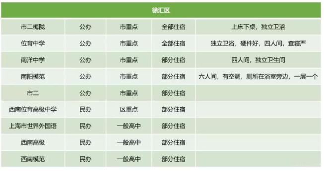 2019上海徐汇区高中学校宿舍情况汇总