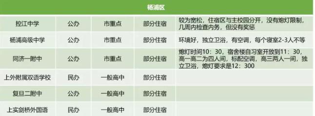 2019上海静安区高中学校宿舍情况汇总