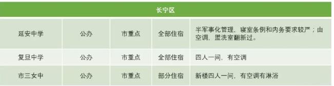 2019上海长宁区高中学校宿舍情况汇总