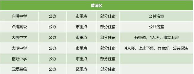 2019上海黄浦区高中学校宿舍情况汇总