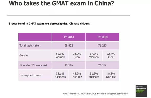 2019年GMAT大数据考试情报