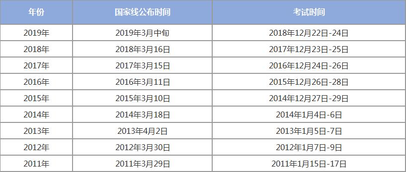 2019经济类考研国家线_经济学2019考研国家线预测
