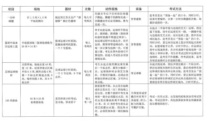2019广东中山中考体育考试方法及规则