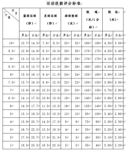 2019贵州贵阳中考体育评分标准