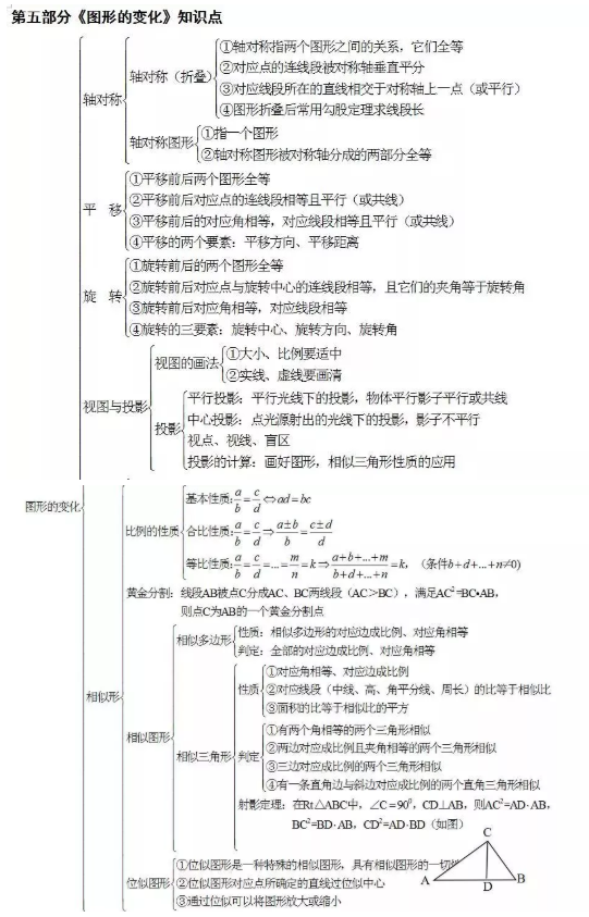 2019中考数学知识点框架图:《图形的变化》知识点