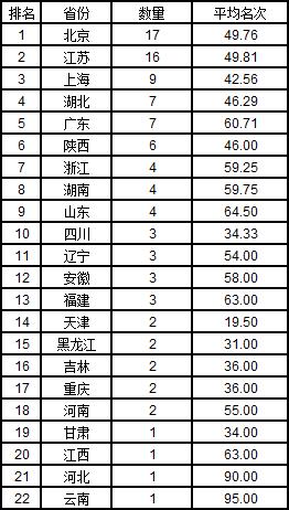 武书连2019中国758所大学排行榜
