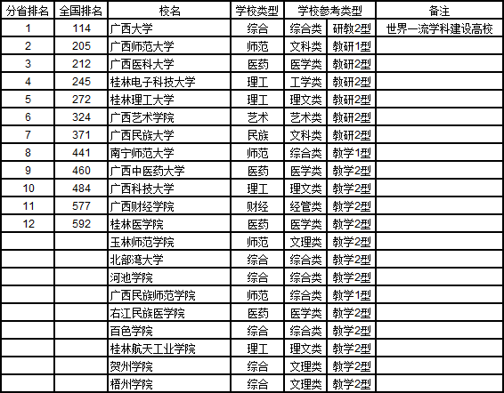 2019广西壮族自治区大学综合实力排行榜