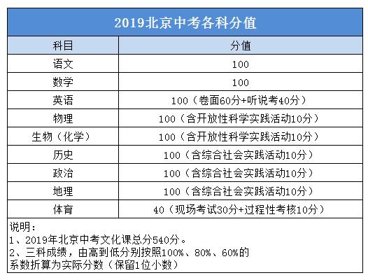 2019北京中考计分方法