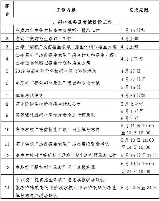 2019上海中考分数线公布时间:7月6日