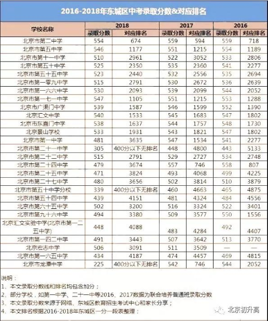2019中考成绩排行榜_速看 宿松2019年中考成绩排名表