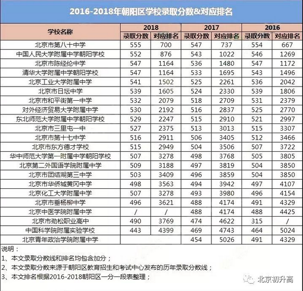 2019中考分数排行榜_速看 宿松2019年中考成绩排名表