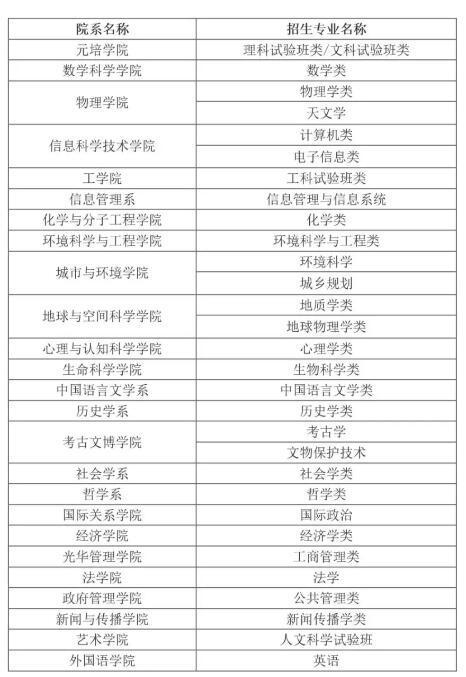 北京大学2019年上海市博雅计划招生简章