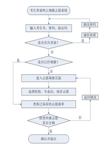 河北2019高职单招填报志愿说明