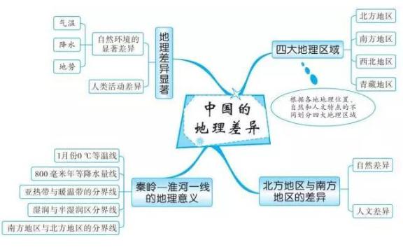 2019中考地理知识点框架图:中国的地理差异