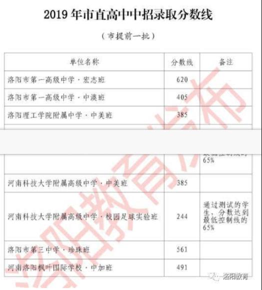 洛阳河南各高中2019录取中考分数线高中性行为同性图片
