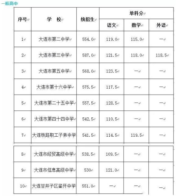 大连辽宁普通高中2019录取中考分数线高中语文教材小说图片