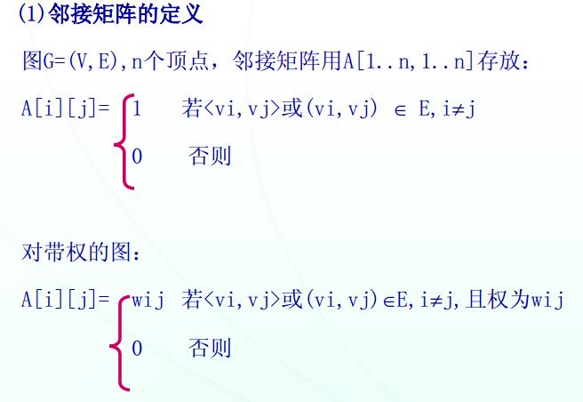 2019考研计算机数据结构考点:图的存储及基本操作