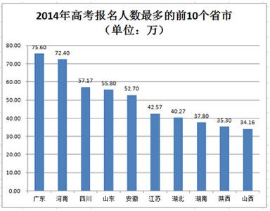 全国31个省2015年高考报名人数汇总