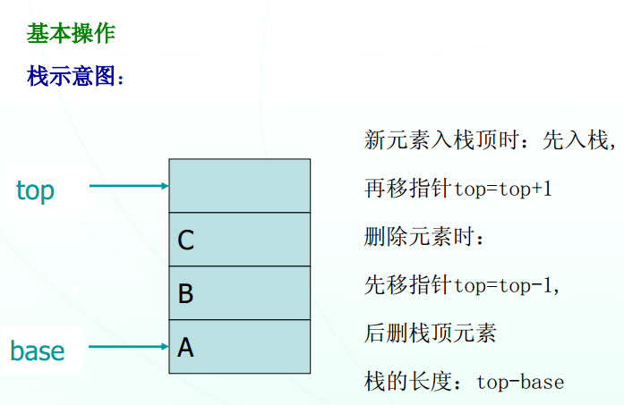 2019考研计算机数据结构考点:栈和队列的顺序存储结构
