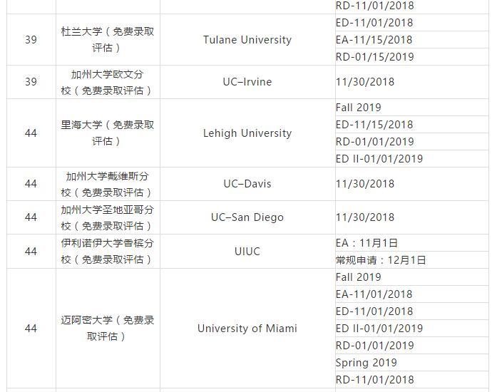 2019美国不同院校/项目申请截止日期