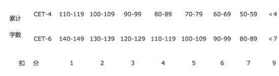 2017年6月英语四级作文字数不足扣分标准