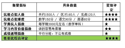 北京小升初学校盘点(二):海淀最牛坑班