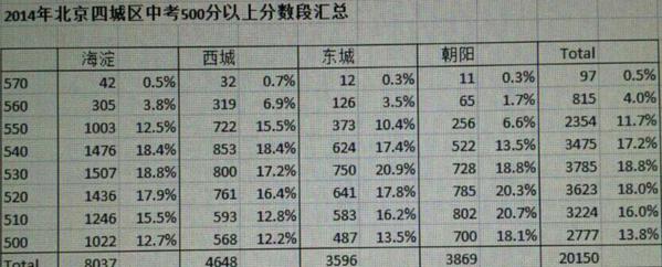 中考400分--500分左右分别上重庆的哪些中学v中学男孩初中图片