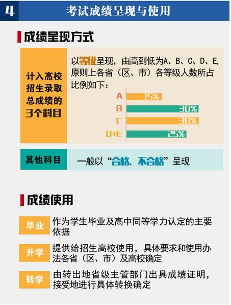 一张图看懂高中学业水平考试