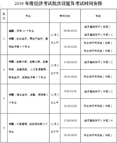 2019年nV南中級經濟師_2019年中級經濟師報名條件