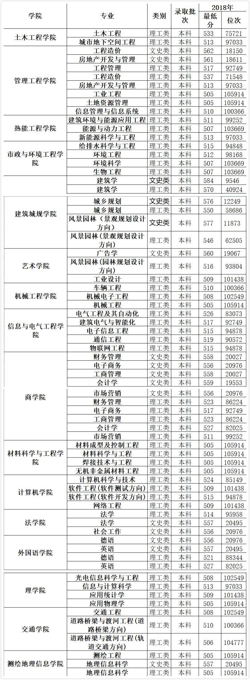 山东省考历年分数线_山东建筑大学2018高考录取分数线(山东)-新东方网