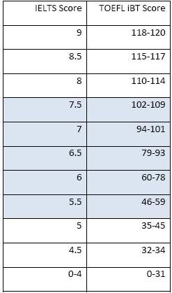 雅思和托福总分数换算表