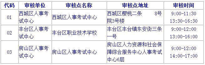 2017年北京执业药师考试报名考务通知公布