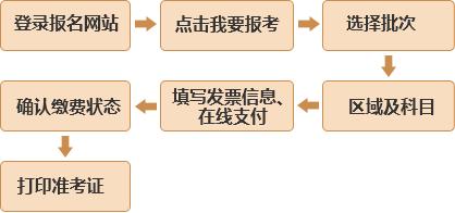 沈阳2019年3月基金从业预约式考试报名入口1.28开通