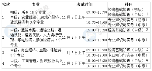 2019经济师金融_广州2019年中级经济师什么时候报名
