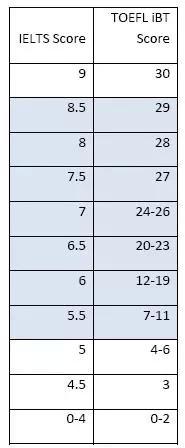 托福雅思分數換算對比表
